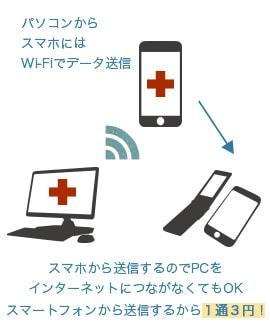 スマホから送信するのでPCをインターネットにつながなくてもOK!スマートフォンから送信するから1通3円!
